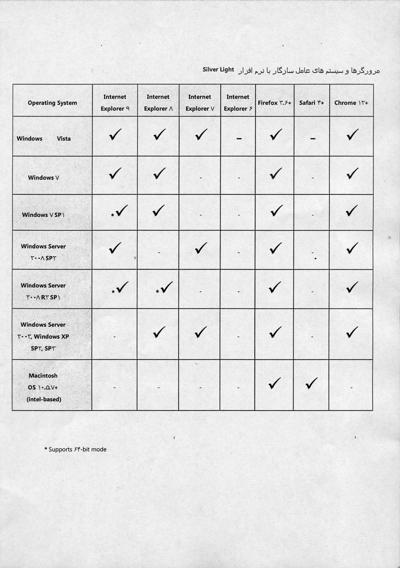 لیست مرورگارهای سازگار با SilverLight